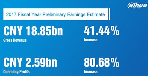داهوا گزارش مالی سال 2017 خود را منتشر کرد